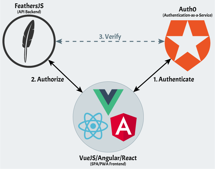 Authorizing Feathers API Requests for Vue/React/Angular Apps Using